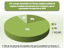 En 2016, el 73% dijo que Evo no iba a acatar el resultado del 21F
