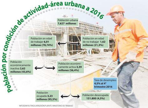 Población por condición de actividad-área urbana a 2016. Infografía: La Razón/Fuente: Ministerio de Trabajo