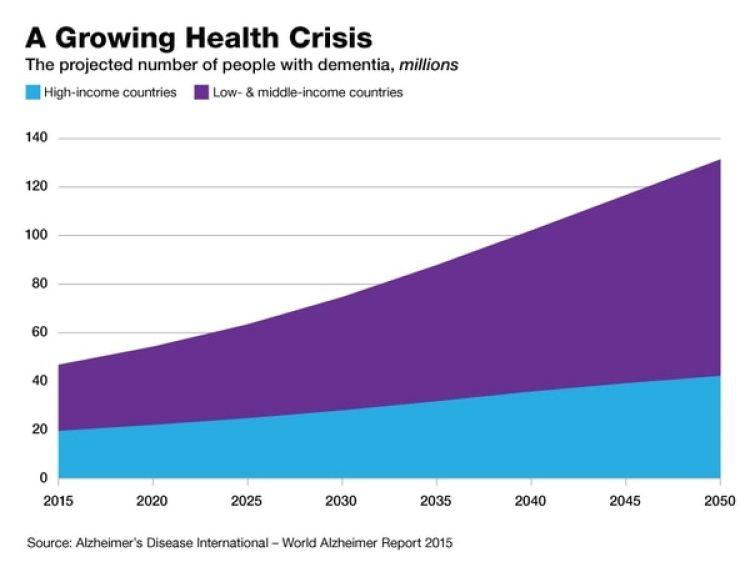 Según el Informe Mundial sobre Alzheimer de 2015, se proyecta unaumento más significativo de los casos del mal en los países de recursos pocos o medios (púrpura) que en los de grandesrecursos (azul), pero en ambos la enfermedad seguirá aumentando.