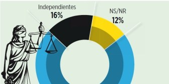 73% cree que el MAS controlará a los nuevos magistrados de Bolivia