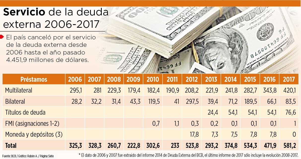 Alcanza récord deuda del gobierno de Peña Nieto