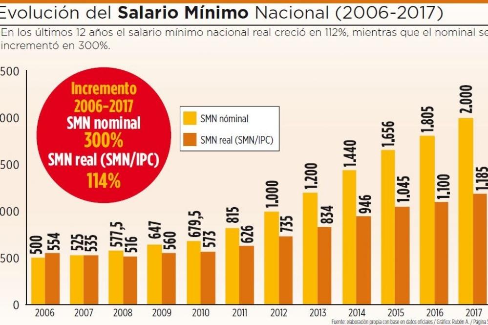 El salario mínimo nacional creció 300% de 2006 a 2017