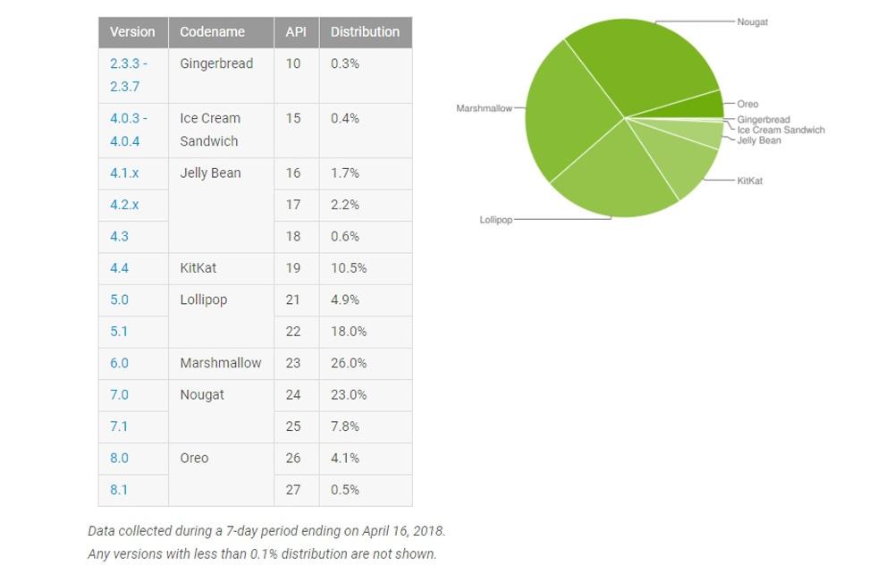 Porcentaje de las versiones de Android en abril de 2018
