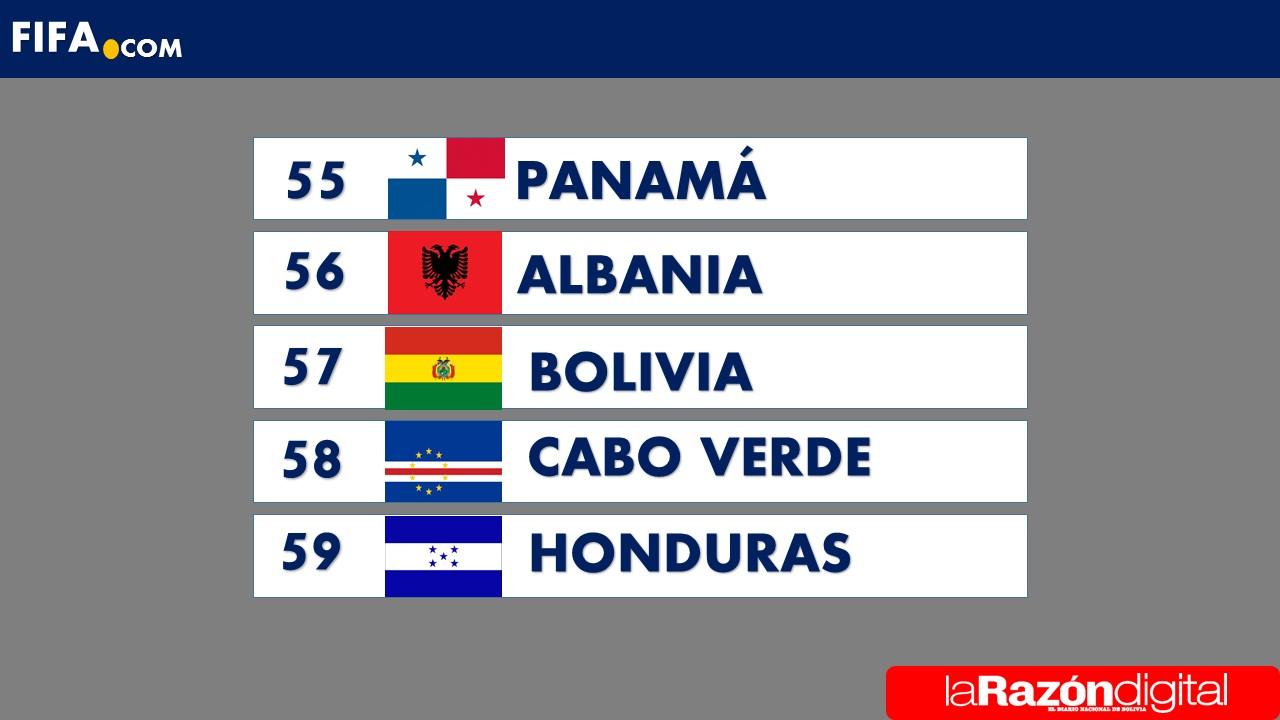 Selección peruana mantiene posición en el ránking FIFA
