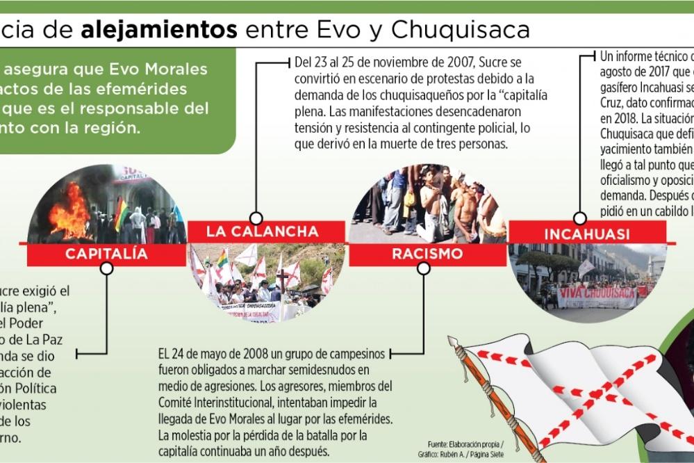 La relación Evo-Chuquisaca registra 4 momentos de crisis