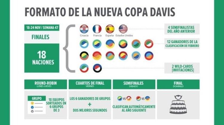 La fase final (Grupo Mundial) se disputará entre el 18 y el 24 de noviembre del 2019
