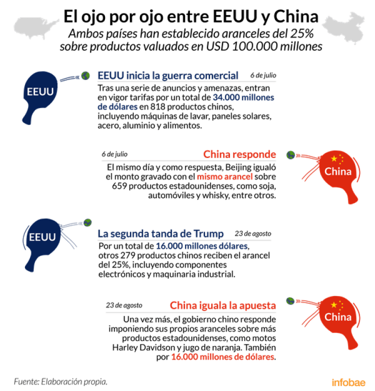 Infografía de Tomás Orihuela