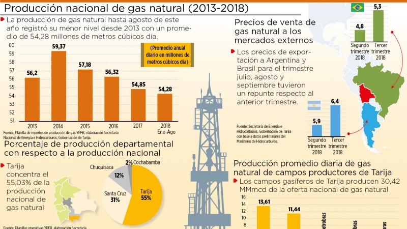 Producción de gas está en 54,28 MMmcd la más baja desde 2014