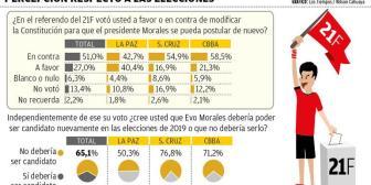 Bolivianos: 75% cree que el 21F está encima del fallo del TCP