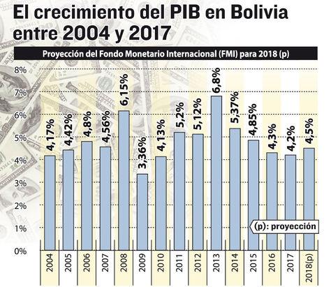 Crecimiento del PIB en Bolivia. Infografía: La Razón. Fuente: INE
