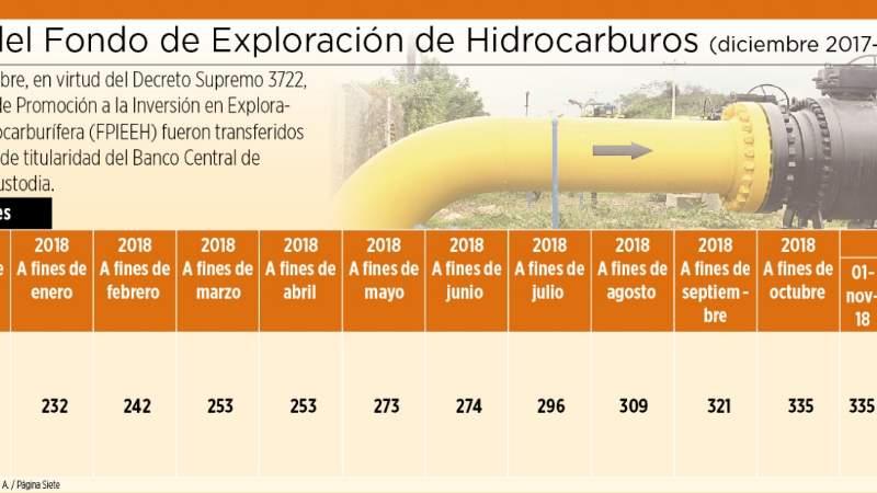 Un decreto deja sin recursos al fondo de exploración petrolera