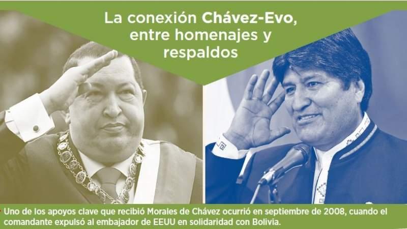 """Al menos 2 """"momentos clave"""" explican la """"fidelidad"""" de Evo al heredero de Chávez"""