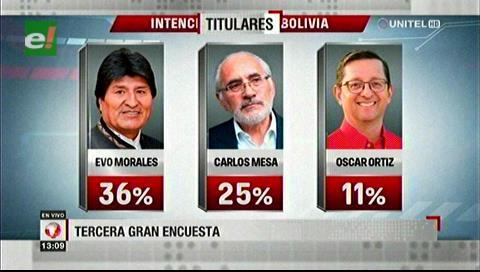 Video titulares de noticias de TV – Bolivia, mediodía del lunes 9 de septiembre de 2019