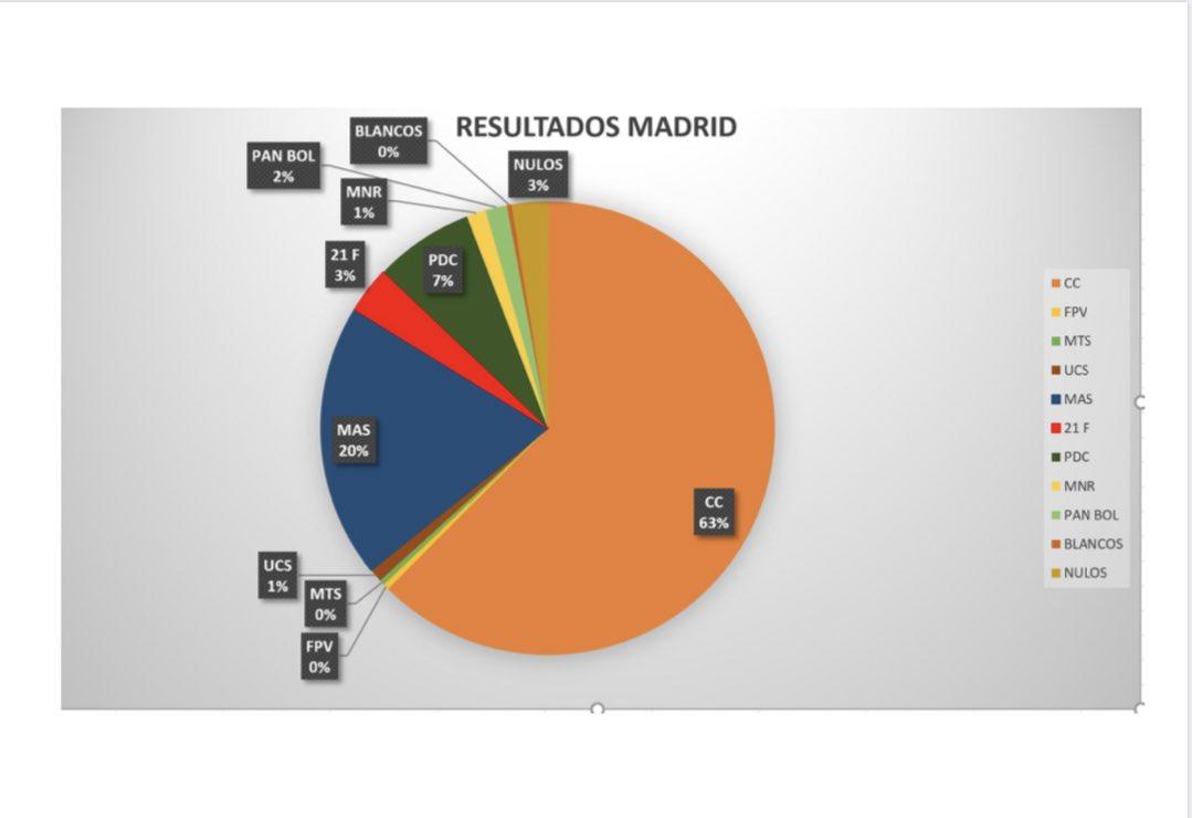 Cómputo en ESPAÑA al 72% CC 62%, MAS 19%,  PDC 7,1%, Ortiz 3,8%. …