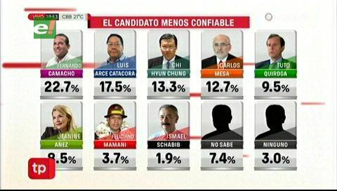 Encuesta nacional: ¿Cuál es el candidato que consideran menos confiable?