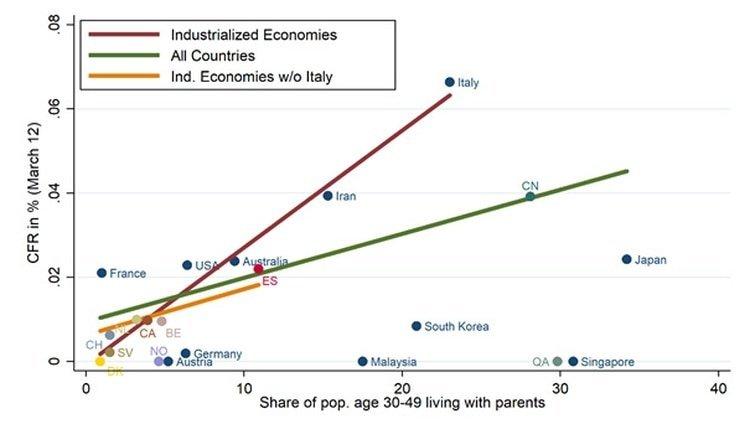 El porcentaje de personas de 30 a 49 años que vive con padres es menor al 5% en Francia, Suiza y los Países Bajos; en cambio en Japón, China, Corea del Sur e Italia tienen porcentajes por encima del 20%.