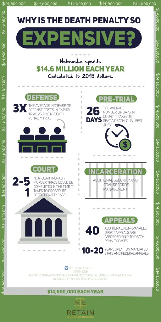 Nebraska Cost Study Infographic