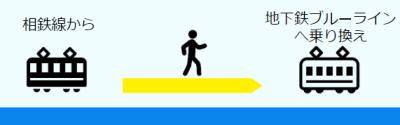 横浜駅相鉄線から地下鉄ブルーラインへの乗換