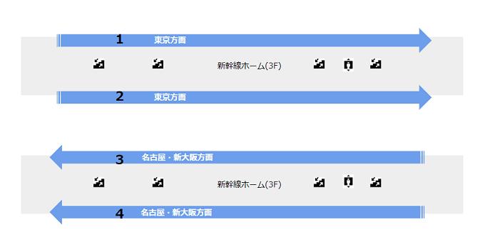 新横浜駅の新幹線の駅ホーム