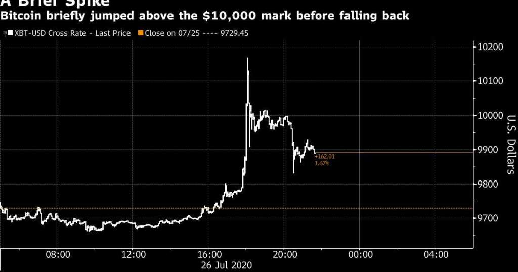 Bitcoin Briefly Jumps Above 10000 for First Time in