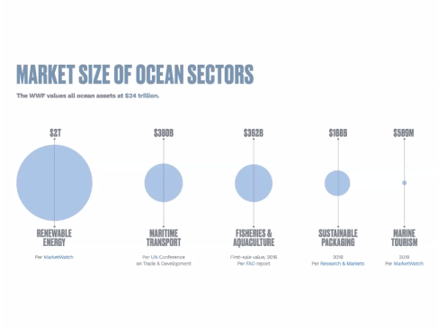Ocean market size