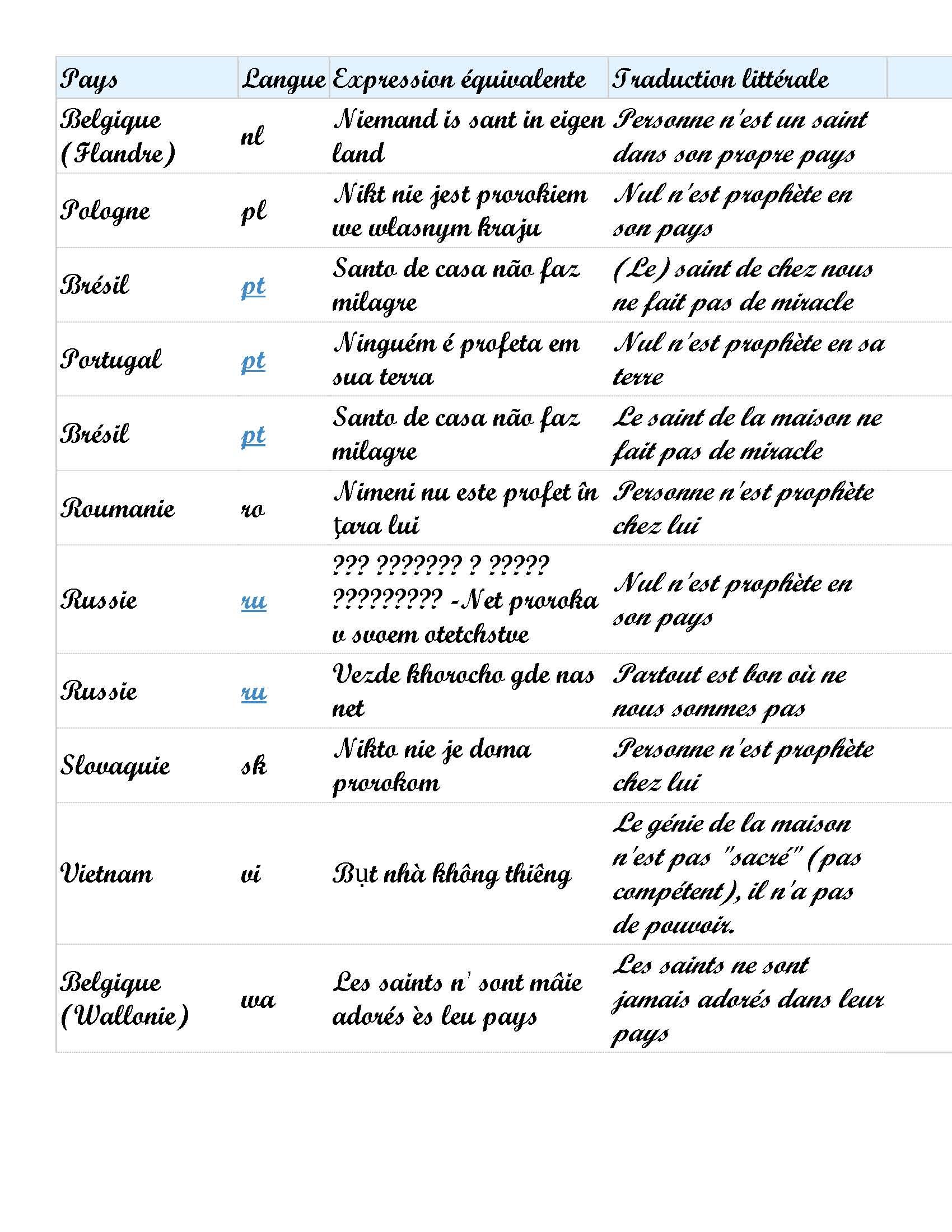 Nul N'est Prophete En Son Pays : n'est, prophete, Expression, N'est, Prophète, Pages), Frawsy