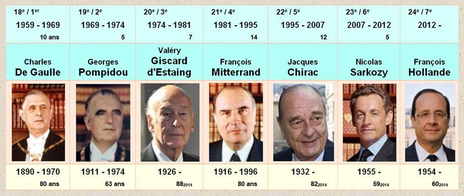 """Résultat de recherche d'images pour """"les présidents de la v république française"""""""