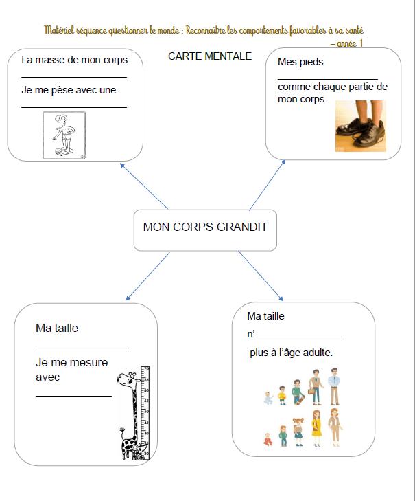 Programmation Questionner Le Monde Ce1 : programmation, questionner, monde, Programmation, Cycle, Questionner, Monde, Maitress'Ellen