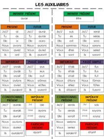 Conjugaison : fiche 1 verbe à tous les temps
