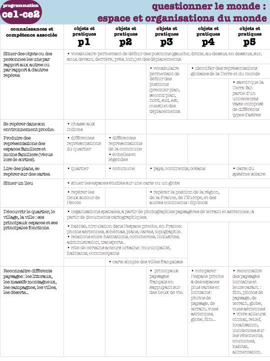 Programmation Questionner Le Monde Ce2 Magellan : programmation, questionner, monde, magellan, Programmations, Questionner, Monde, Classe, Bertaga