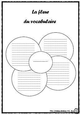 Vocabulaire: organisateurs graphiques