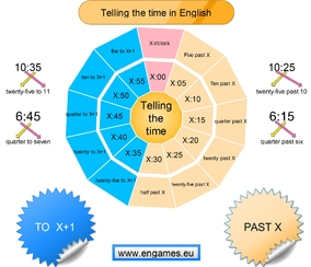 Telling the time mind map