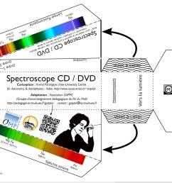 1 bis construire un spectroscope cd dvd [ 1732 x 881 Pixel ]