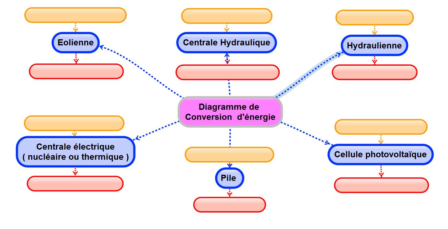 6Introduction aux nergies  Sciences Physiques Collge Activits Cours TP