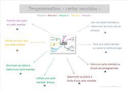 Cartes mentales pas à pas (Programmation 2013-2014)