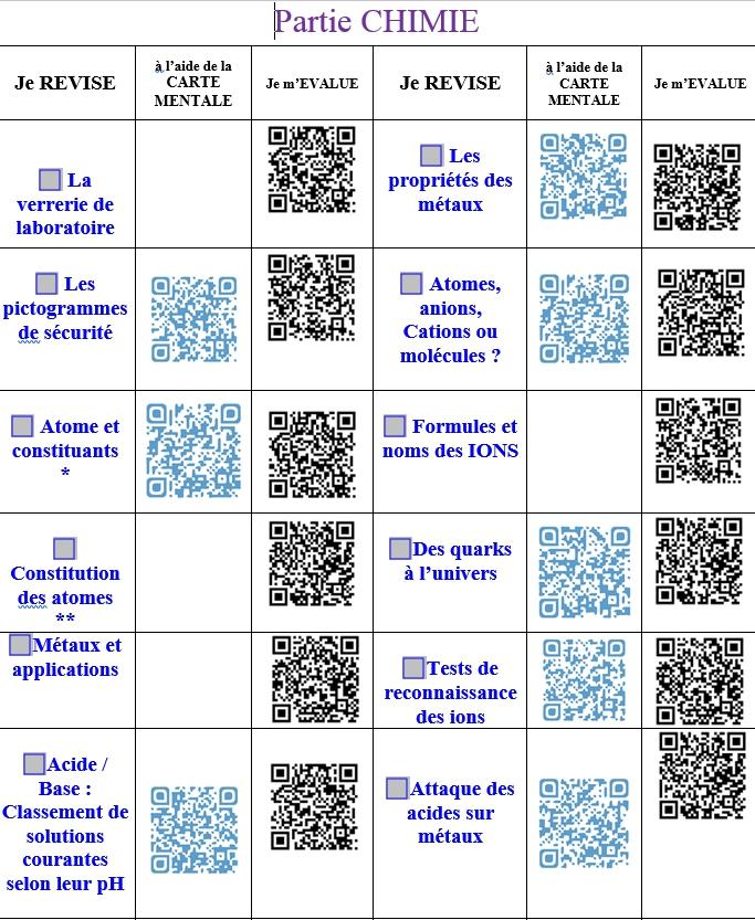 Fiche De Revision Physique Chimie Brevet Pdf : fiche, revision, physique, chimie, brevet, Révision, Sciences, Physiques, Collège, Activités, Cours