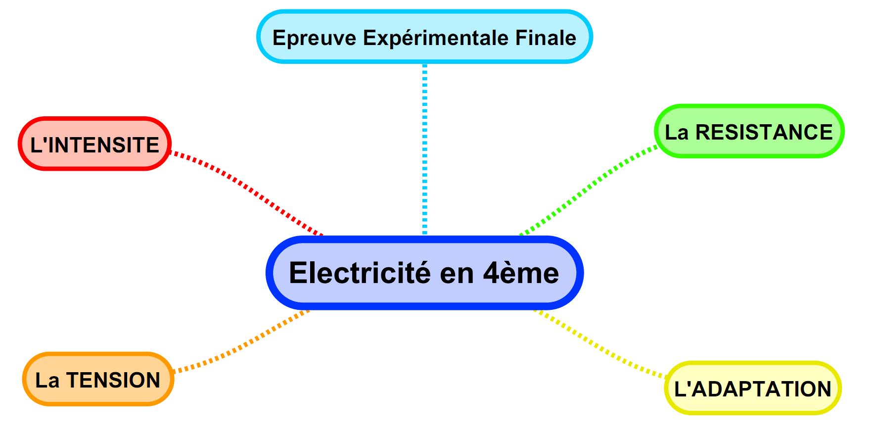 Toutes les cartes mentales en ELECTRICITE  Sciences Physiques Collge Activits Cours TP