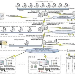 Studio Lighting Diagram 2007 Nissan X Trail Stereo Wiring Scada And Remote Control Systems | Solution Eknis-ukraine
