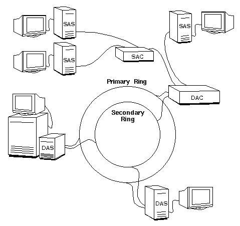 Optimasi LAN (Local Area Network) dengan Teknologi FDDI