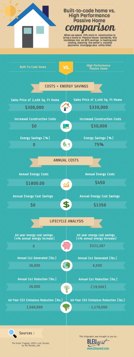 Passive House vs. Conventional House cost comparison