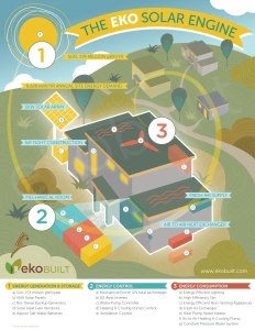 The Eko Solar Engine - passive house infographic