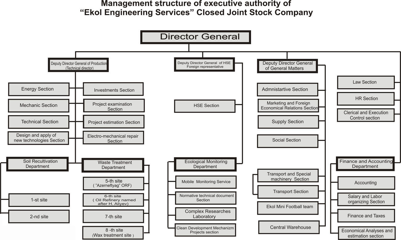 Accounting Department Structure Related Keywords