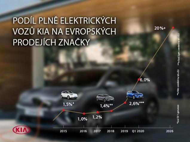 kia-elektricky-plan- (1)
