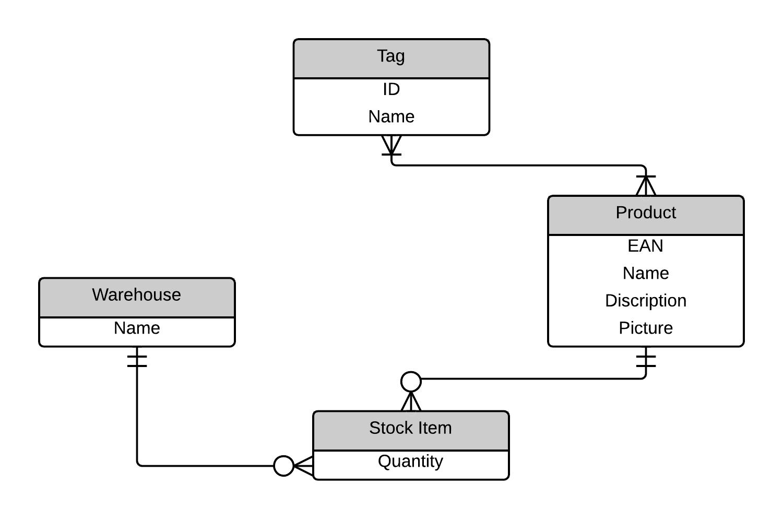 Practice WOD X ER Diagrams Evan Komiyama