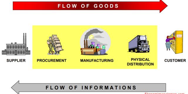 pengertian supply chain menurut para ahli