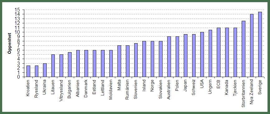 Index för centralbankernas oberoende år 2006. Urval av länder från Dincer och Eichengreens studie.
