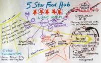 5 Star Food Hub: Southwestern Ontario