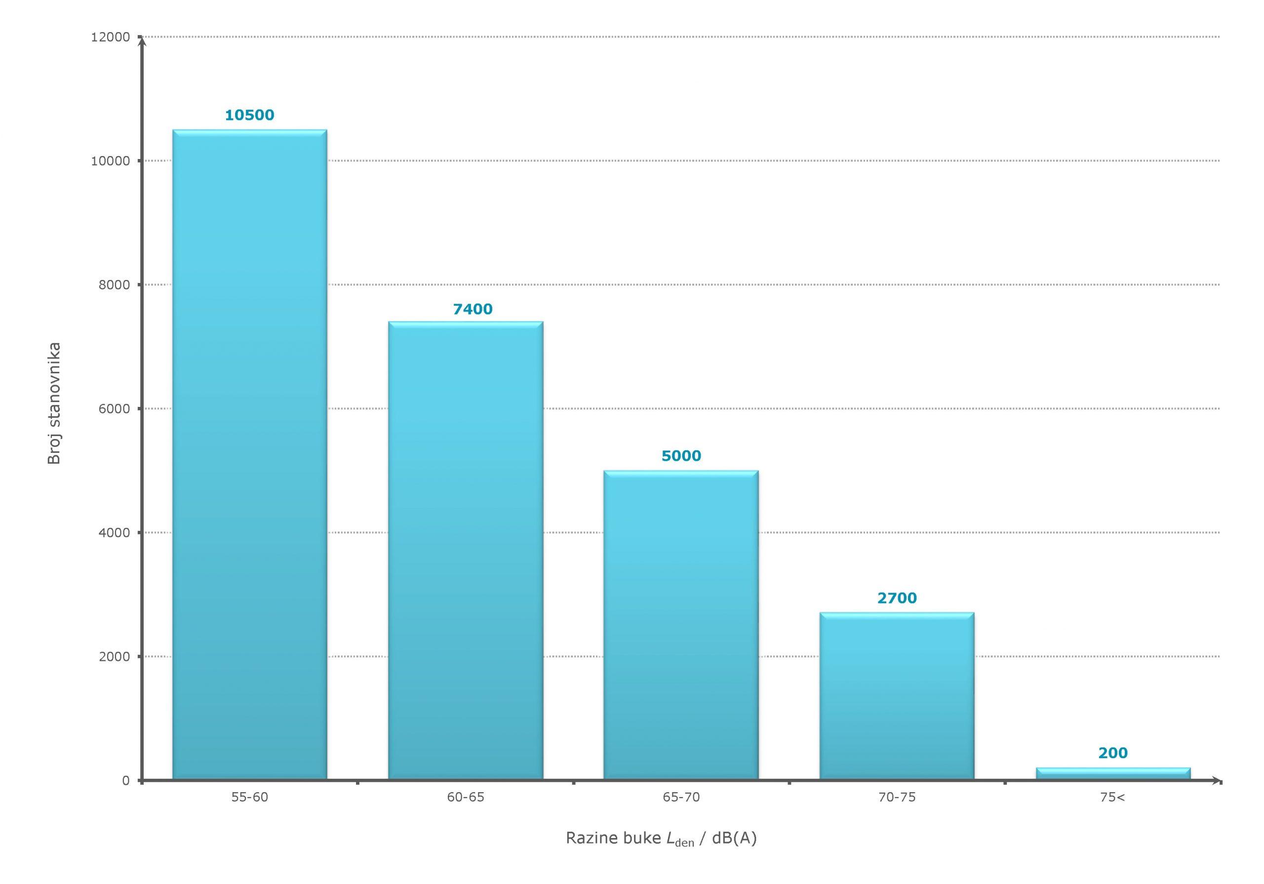"""a)Izloženosti stanovništva razinama indikatora buke Lden - cestovni promet, kategorija """"glavna"""" cesta"""