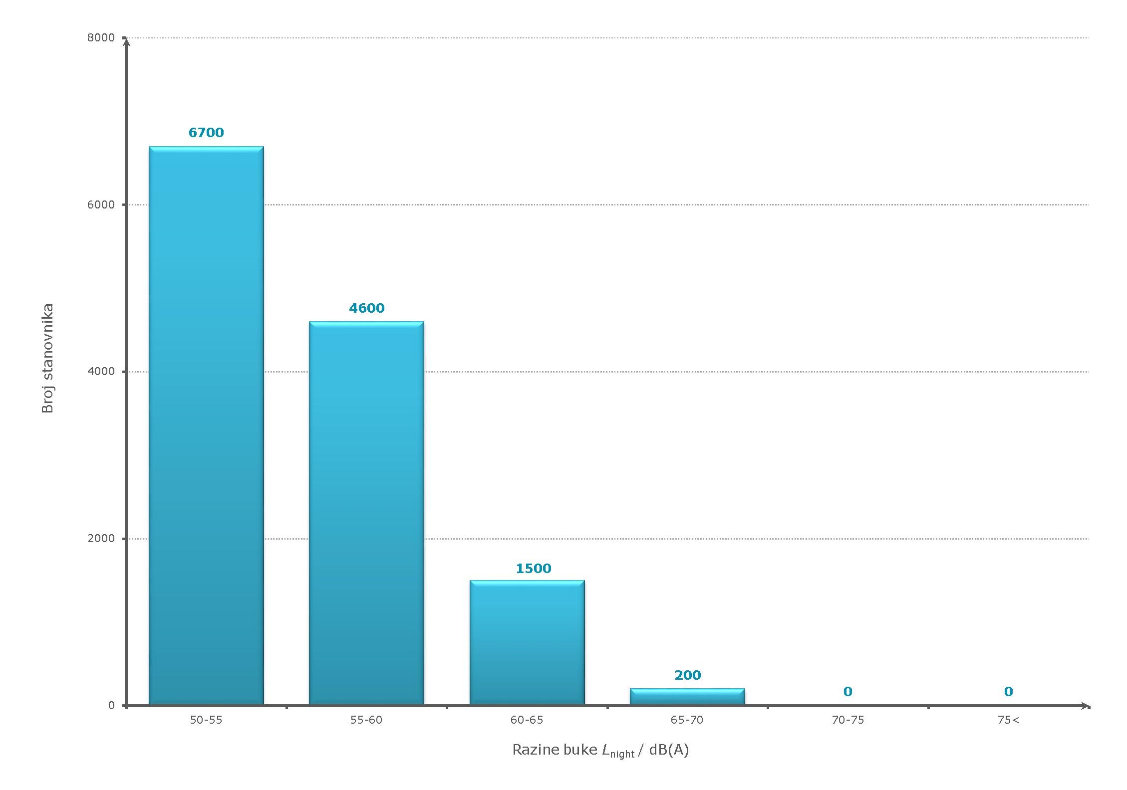 """Slika 3.a) Izloženosti stanovništva razinama indikatora buke Lnight - cestovni promet, kategorija """"glavna"""" cesta"""