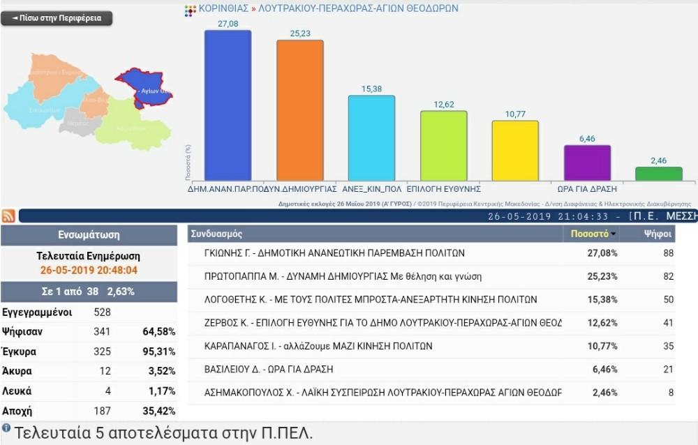 Πρώτο επίσημο αποτέλεσμα για δήμο Λουτρακίου Περαχώρας Αγίων Θεοδώρων